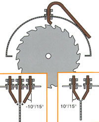 accu-lube circular saw placement